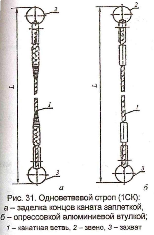 Стропы, Рис.31
