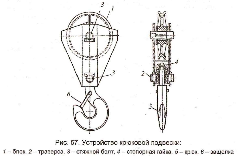 Устройство крюковой подвески, Рис.57